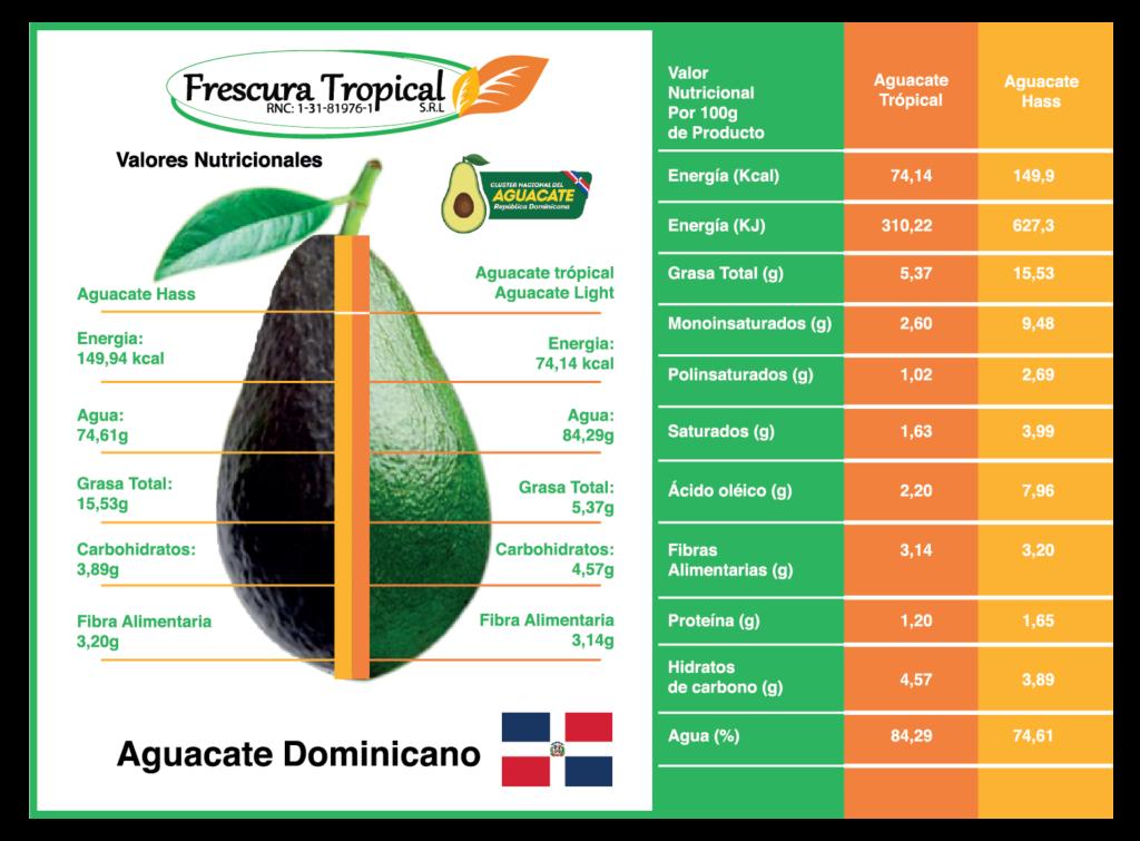 Tabla de valores nutricionales del aguacate.